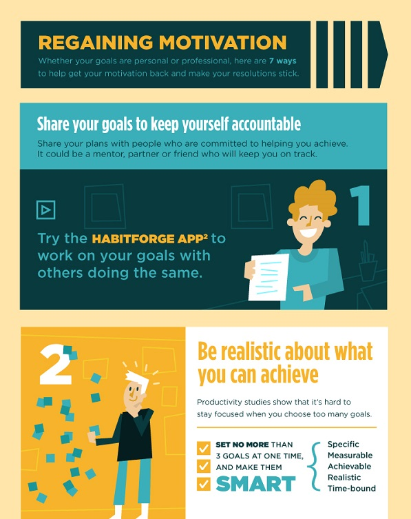 Infographic How to Stick To Your Goals When Lost Motivation Image